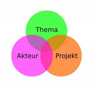BVSC-Smart-WIKI_Diagramm_Thema-Akteur-Projekt