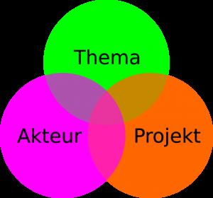BVSC-Smart-WIKI_Diagramm