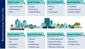 BVSC Smart-City-Bausteine Oliver D. Doleski