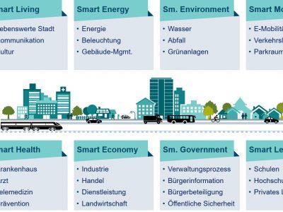 Smart City und Utility4.0 – natürliche Partner moderner Urbanität