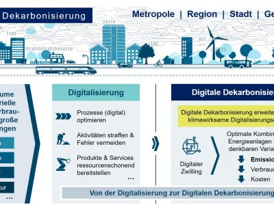Digitale Dekarbonisierung als Chance für Smart City und Smart Region
